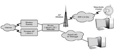 essay tentang antena wajanbolic e-goen Cambar 210 wajanbolic e oen siap digunakan  ceritakan dalam bentuk essay tentang antena waianbolic e-goen 3 buatlah essay pendek tentang antenna bazooka 4.